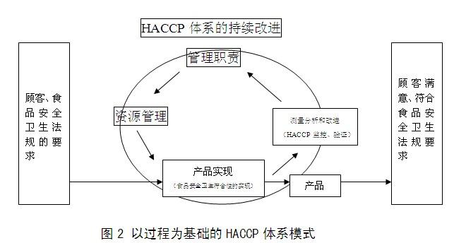 将haccp的原理和步骤分解