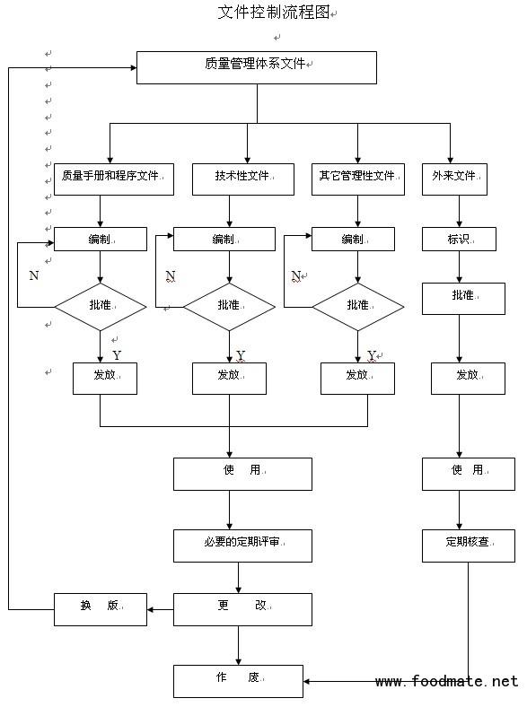 文件控制流程图_iso质量体系