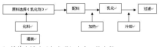 型)生产工艺流程