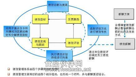 怎样设计绩效管理体系的评价纬度