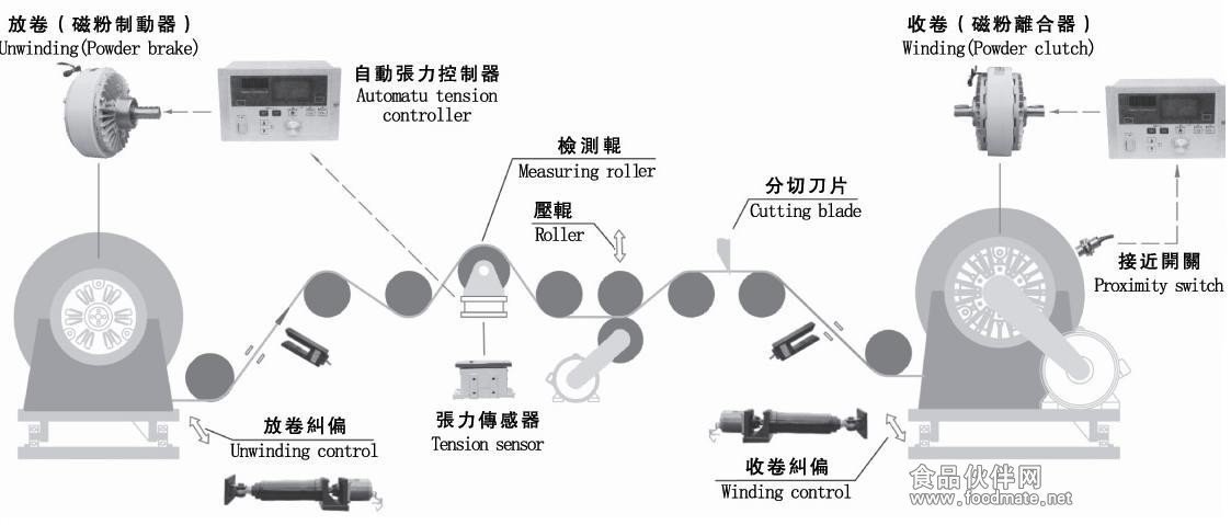 怎么控制离合器及踏法图解