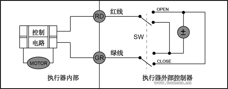 sw与close相连,阀关,到位后内部自动断电,并保持在阀关的状态.